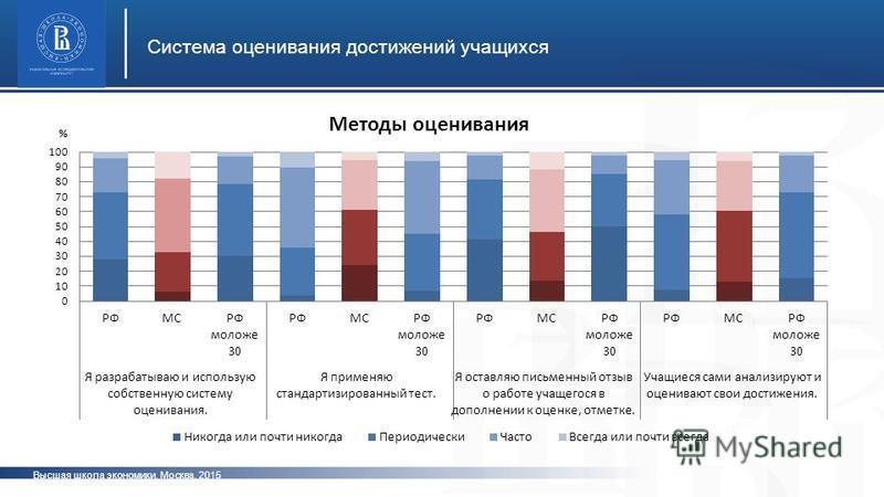 Высшая школа экономики, Москва, 2015 Система оценивания достижений учащихся фото