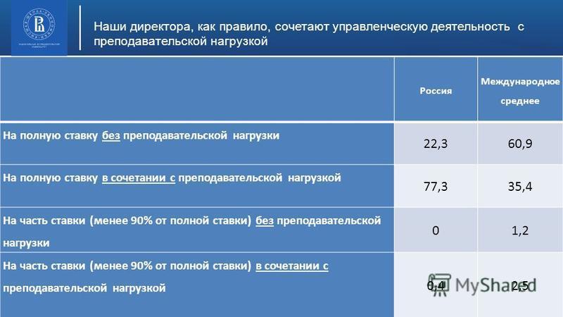 Высшая школа экономики, Москва, 2015 Наши директора, как правило, сочетают управленческую деятельность с преподавательской нагрузкой фото Россия Международное среднее На полную ставку без преподавательской нагрузки 22,360,9 На полную ставку в сочетан