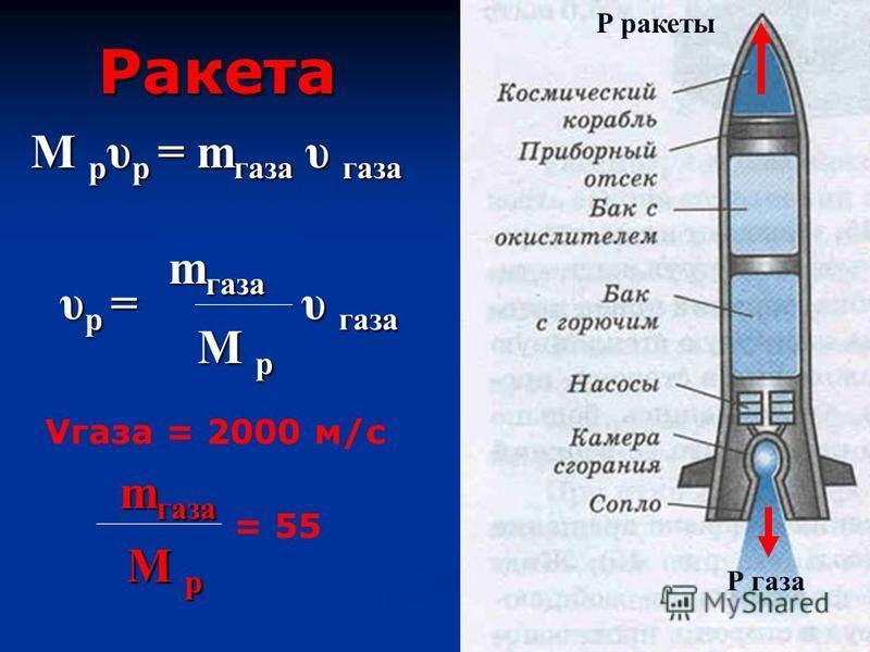 Ракета Р ракеты М р υ р = m газа υ газа υ р = m газа М р υ газа Р газа Vгаза = 2000 м/с m газа М р = 55