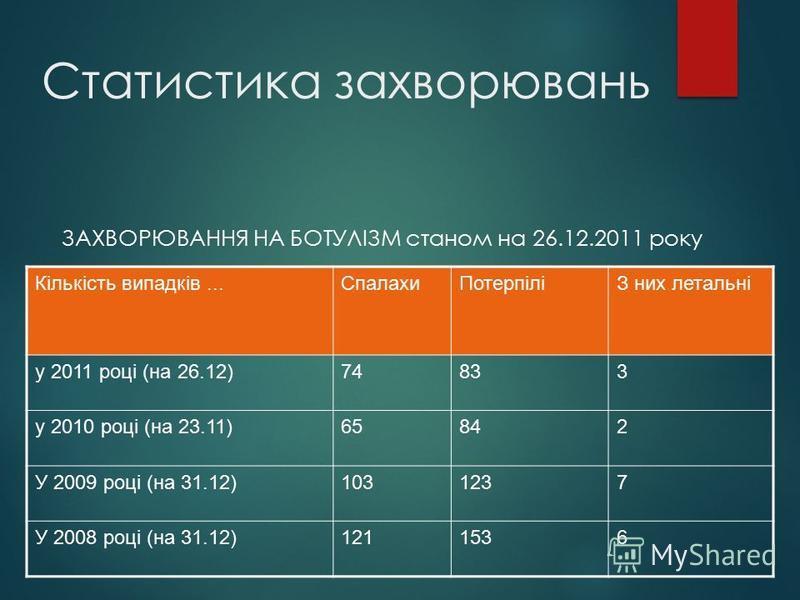 Статистика захворювань ЗАХВОРЮВАННЯ НА БОТУЛІЗМ станом на 26.12.2011 року Кількість випадків...СпалахиПотерпіліЗ них летальні у 2011 році (на 26.12)74833 у 2010 році (на 23.11)65842 У 2009 році (на 31.12)1031237 У 2008 році (на 31.12)1211536