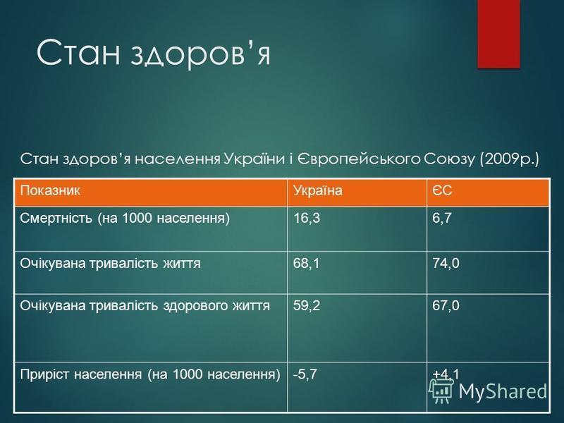 Стан здоровя ПоказникУкраїнаЄС Смертність (на 1000 населення)16,36,7 Очікувана тривалість життя68,174,0 Очікувана тривалість здорового життя59,267,0 Приріст населення (на 1000 населення)-5,7+4,1 Стан здоровя населення України і Європейського Союзу (2
