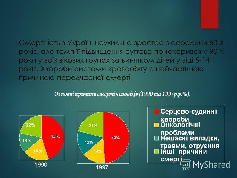 Смертність в Україні неухильно зростає з середини 60-х років, але темп її підвищення суттєво прискорився у 90-ті роки у всіх вікових групах за винятком дітей у віці 5-14 років. Хвороби системи кровообігу є найчастішою причиною передчасної смерті Осно