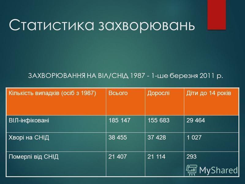 Статистика захворювань ЗАХВОРЮВАННЯ НА ВІЛ/СНІД 1987 - 1-ше березня 2011 р. Кількість випадків (осіб з 1987)ВсьогоДоросліДіти до 14 років ВІЛ-інфіковані185 147155 68329 464 Хворі на СНІД38 45537 4281 027 Померлі від СНІД21 40721 114293