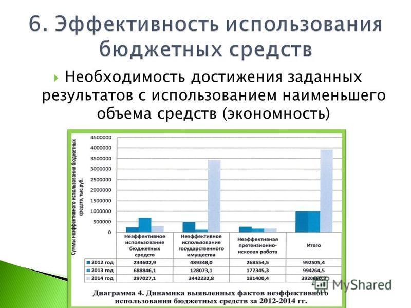 Необходимость достижения заданных результатов с использованием наименьшего объема средств (экономность)