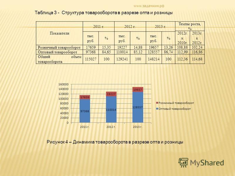 Показатели 2011 г.2012 г.2013 г. Темпы роста, % 2012 г. к 2010 г. 2013 г. к 2012 г. тыс. руб. % тыс. руб. % тыс. руб. % Розничный товарооборот 1765915,351922714,881965713,26108,88102,24 Оптовый товарооборот 9736884,6511001485,1212855786,74112,99116,8