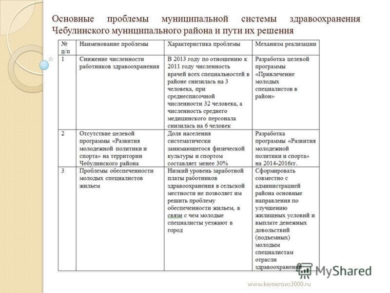 Основные проблемы муниципальной системы здравоохранения Чебулинского муниципального района и пути их решения www.kemerovo3000.ru