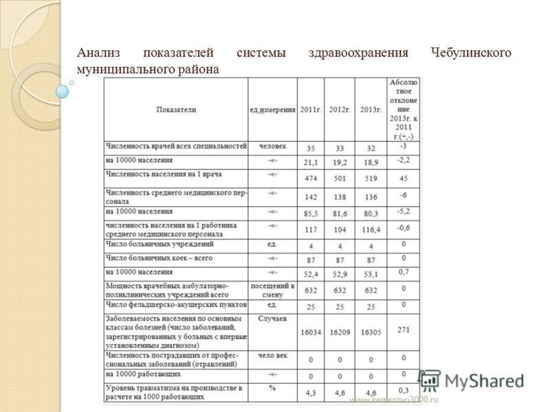 Анализ показателей системы здравоохранения Чебулинского муниципального района www.kemerovo3000.ru