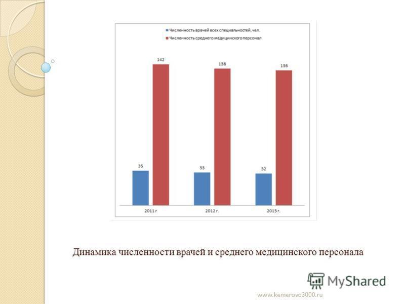 Динамика численности врачей и среднего медицинского персонала www.kemerovo3000.ru