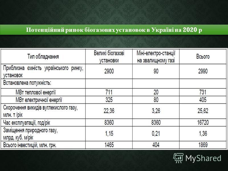 Потенційний ринок біогазових установок в Україні на 2020 р