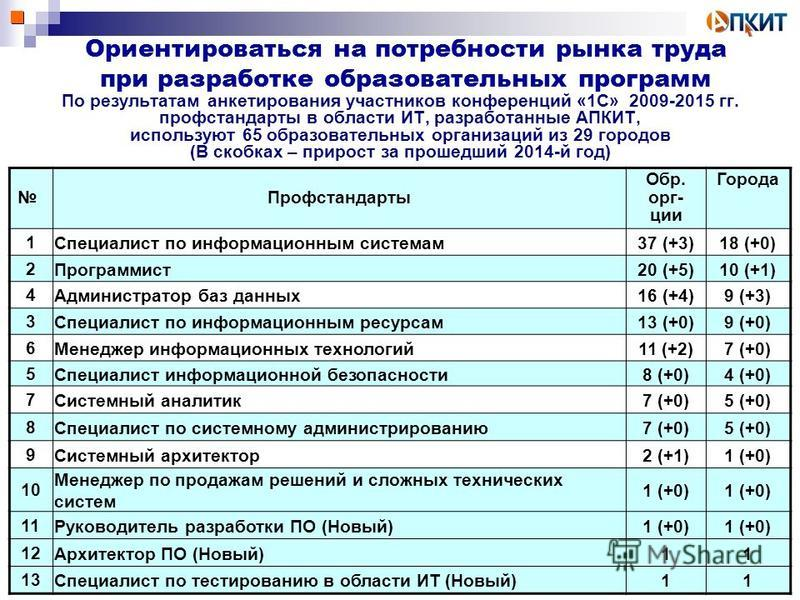 По результатам анкетирования участников конференций «1С» 2009-2015 гг. проф стандарты в области ИТ, разработанные АПКИТ, используют 65 образовательных организаций из 29 городов (В скобках – прирост за прошедший 2014-й год) Ориентироваться на потребно