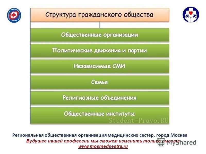 Будущее нашей профессии мы сможем изменить только вместе www.mosmedsestra.ru Региональная общественная организация медицинских сестер, город Москва
