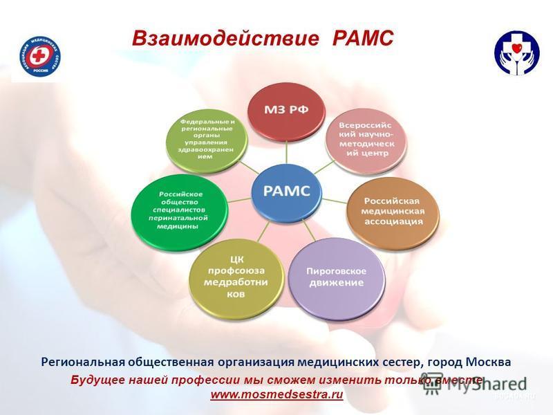 Взаимодействие РАМС Региональная общественная организация медицинских сестер, город Москва Будущее нашей профессии мы сможем изменить только вместе www.mosmedsestra.ru
