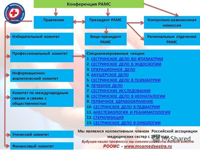 Мы являемся коллективным членом Российской ассоциации медицинских сестер с 1992 года Конференция РАМС Правление Президент РАМСКонтрольно-ревизионная комиссия Избирательный комитет Вице-президент РАМС Региональные отделения РАМС Профессиональный комит