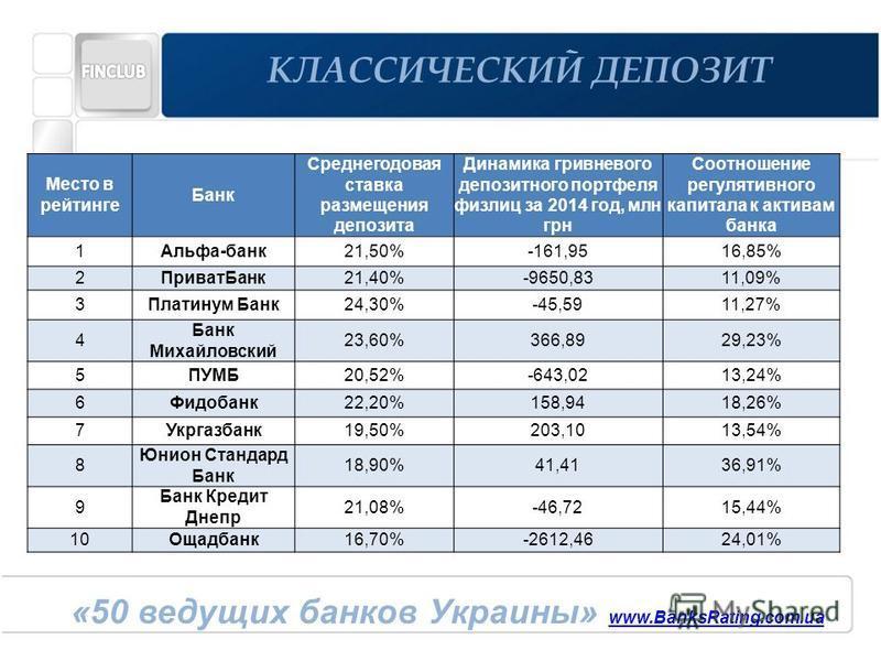 Место в рейтинге Банк Среднегодовая ставка размещения депозита Динамика гривневого депозитного портфеля физ лиц за 2014 год, млн грн Соотношение регулятивного капитала к активам банка (норматив Н3, не менее 9%) 1Альфа-банк 21,50%-161,9516,85% 2Приват