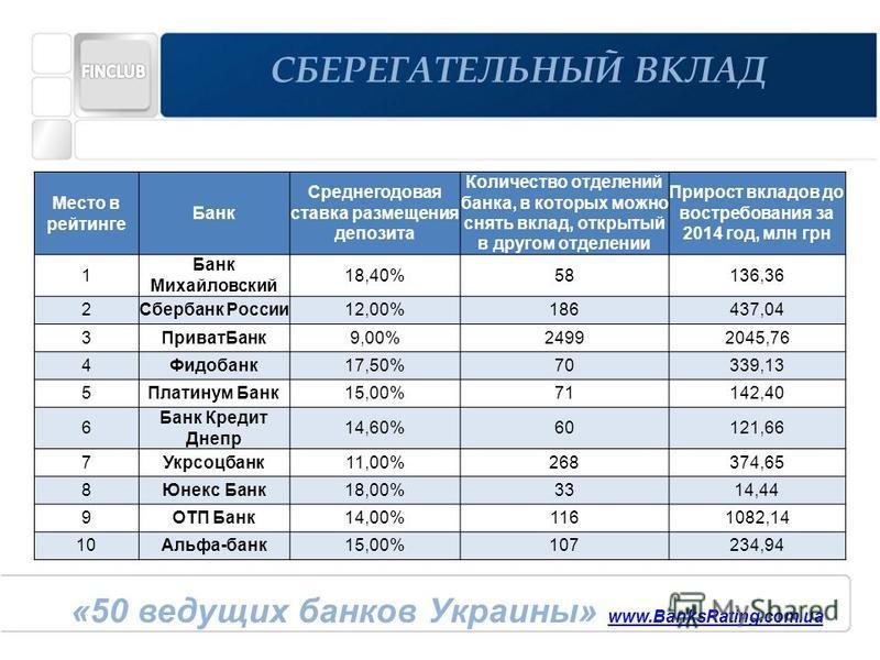 Место в рейтинге Банк Среднегодовая ставка размещения депозита Количество отделений банка, в которых можно снять вклад, открытый в другом отделении Прирост вкладов до востребования за 2013 год, млн грн 1Фидобанк 17,50%70339,13 2«Михайловский»18,40%58