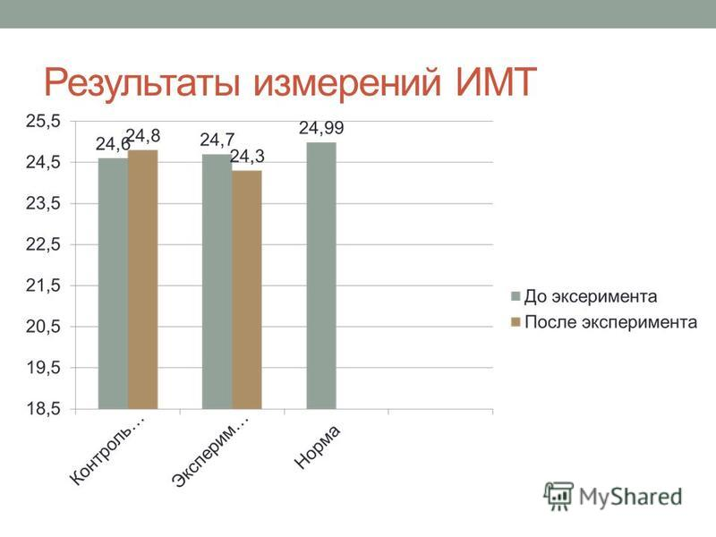 Результаты измерений ИМТ