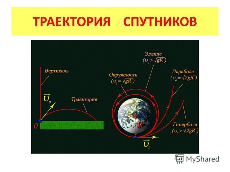 ТРАЕКТОРИЯ СПУТНИКОВ