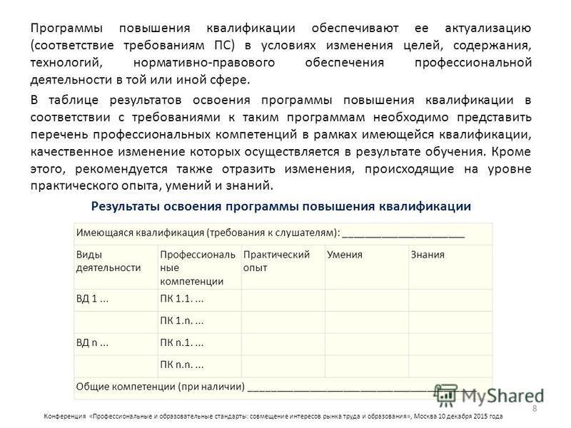 Конференция «Профессиональные и образовательные стандарты: совмещение интересов рынка труда и образования», Москва 10 декабря 2015 года Программы повышения квалификации обеспечивают ее актуализацию (соответствие требованиям ПС) в условиях изменения ц