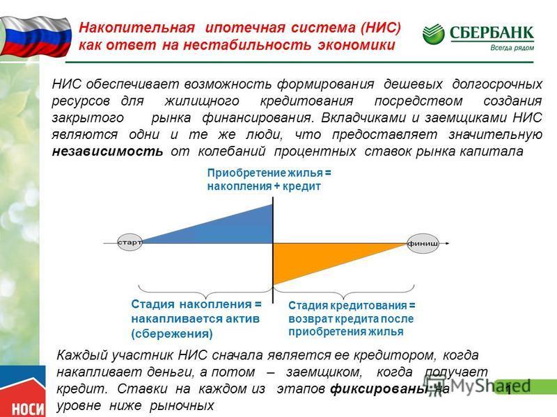 1 НИС обеспечивает возможность формирования дешевых долгосрочных ресурсов для жилищного кредитования посредством создания закрытого рынка финансирования. Вкладчиками и заемщиками НИС являются одни и те же люди, что предоставляет значительную независи