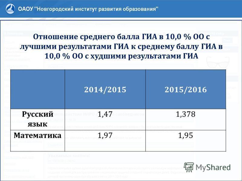 Отношение среднего балла ГИА в 10,0 % ОО с лучшими результатами ГИА к среднему баллу ГИА в 10,0 % ОО с худшими результатами ГИА 2014/20152015/2016 Русский язык 1,471,378 Математика 1,971,95