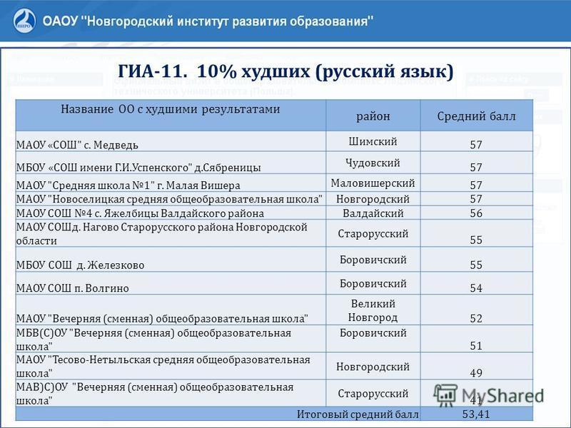 ГИА-11. 10% худших (русский язык) Название ОО с худшими результатами район Средний балл МАОУ «СОШ