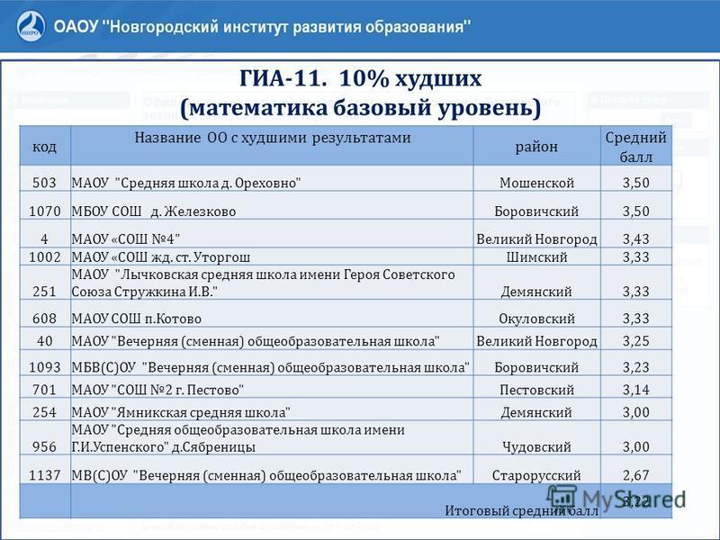ГИА-11. 10% худших (математика базовый уровень) код Название ОО с худшими результатами район Средний балл 503МАОУ