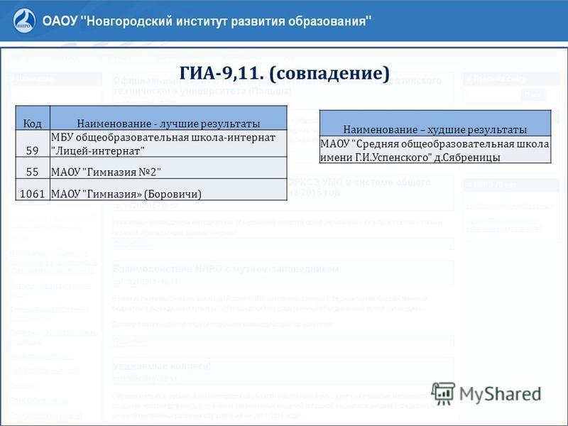 ГИА-9,11. (совпадение) Код Наименование - лучшие результаты 59 МБУ общеобразовательная школа-интернат