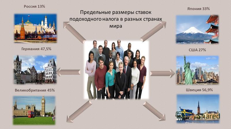 Россия 13% Германия 47,5% Великобритания 45% Япония 33% США 27% Швеция 56,9% Предельные размеры ставок подоходного налога в разных странах мира