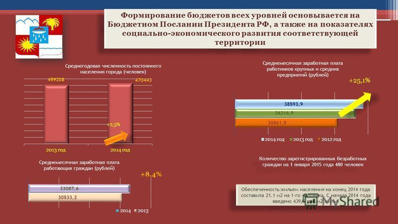 Среднегодовая численность постоянного населения города (человек) +2,5% Среднемесячная заработная плата работников крупных и средних предприятий (рублей) +25,1% Количество зарегистрированных безработных граждан на 1 января 2015 года 480 человек Обеспе