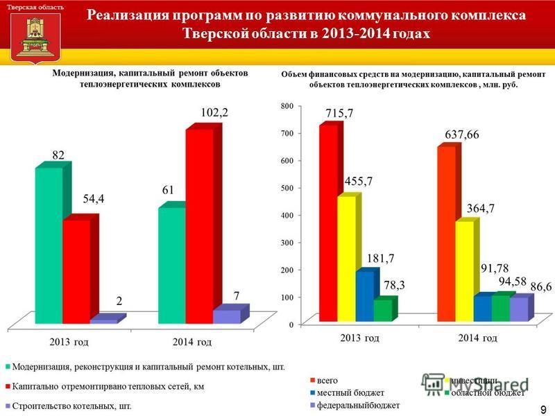 Администрация Тверской области Реализация программ по развитию коммунального комплекса Тверской области в 2013-2014 годах 9