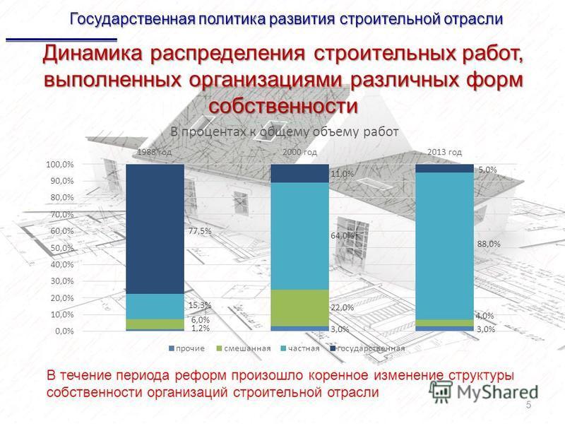 Динамика распределения строительных работ, выполненных организациями различных форм собственности 5 Государственная политика развития строительной отрасли В течение периода реформ произошло коренное изменение структуры собственности организаций строи