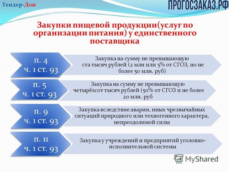 Подтверждающие документы Закупки пищевой продукции(услуг по организации питания) у единственного поставщика п. 4 ч. 1 ст. 93 Закупка на сумму не превышающую ста тысяч рублей (2 млн или 5% от СГОЗ, но не более 50 млн. руб) п. 5 ч. 1 ст. 93 Закупка на