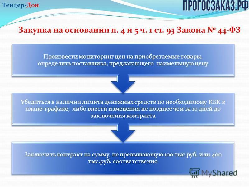 Закупка на основании п. 4 и 5 ч. 1 ст. 93 Закона 44-ФЗ Заключить контракт на сумму, не превышающую 100 тыс.руб. или 400 тыс.руб. соответственно Убедиться в наличии лимита денежных средств по необходимому КБК в плане-графике, либо внести изменения не