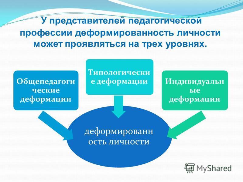 У представителей педагогической профессии деформированость личности может проявляться на трех уровнях. деформирован ость личности Общепедагоги ческие деформации Типологически е деформации Индивидуальн ые деформации