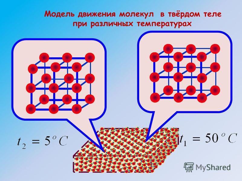 Модель движения молекул в твёрдом теле при различных температурах