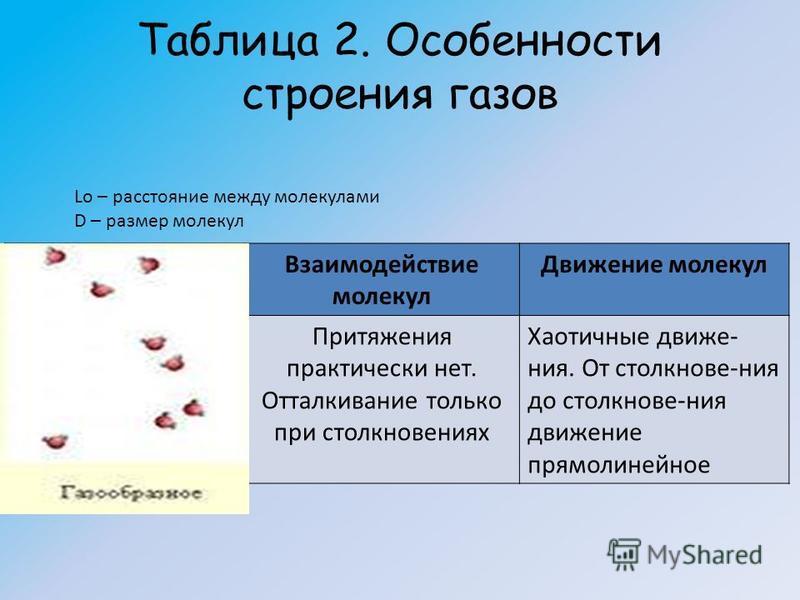 Таблица 2. Особенности строения газов Расстояния между молекулами Взаимодействие молекул Движение молекул Нет никакого порядка Lo>>d Притяжения практически нет. Отталкивание только при столкновениях Хаотичные движения. От столкнове-ния до столкнове-н