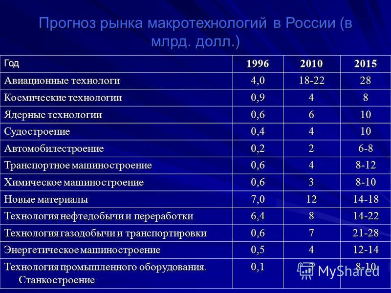Прогноз рынка макротехнологий в России (в млрд. долл.) Год 199620102015 Авиационные технологи 4,018-2228 Космические технологии 0,948 Ядерные технологии 0,6610 Судостроение 0,4410 Автомобилестроение 0,226-8 Транспортное машиностроение 0,648-12 Химиче
