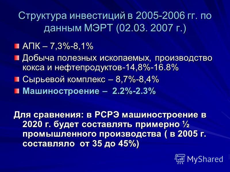 Структура инвестиций в 2005-2006 гг. по данным МЭРТ (02.03. 2007 г.) АПК – 7,3%-8,1% Добыча полезных ископаемых, производство кокса и нефтепродуктов-14,8%-16.8% Сырьевой комплекс – 8,7%-8,4% Машиностроение – 2.2%-2.3% Для сравнения: в РСРЭ машиностро