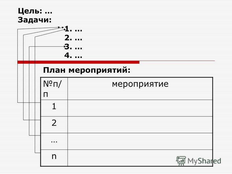 Цель: … Задачи: 1. … 2. … 3. … 4. … План мероприятий: п/ п мероприятие 1 2 … n