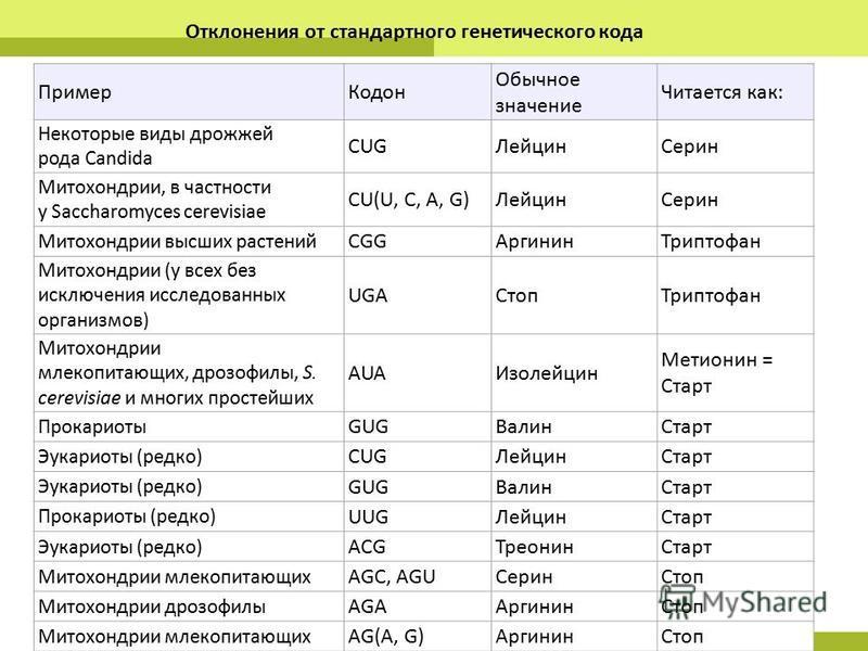 Отклонения от стандартного генетического кода Пример Кодон Обычное значение Читается как: Некоторые виды дрожжей рода Candida CUGЛейцин Серин Митохондрии, в частности у Saccharomyces cerevisiae CU(U, C, A, G)Лейцин Серин Митохондрии высших растений C