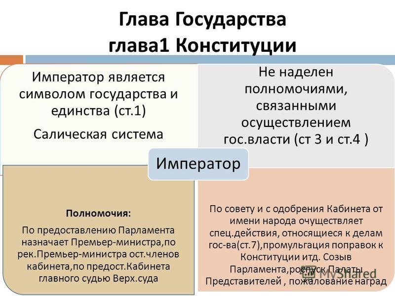 Глава Государства глава 1 Конституции Император является символом государства и единства ( ст.1) Салическая система Не наделен полномочиями, связанными осуществлением гос. власти ( ст 3 и ст.4 ) Полномочия : По предаставлению Парламента назначает Пре