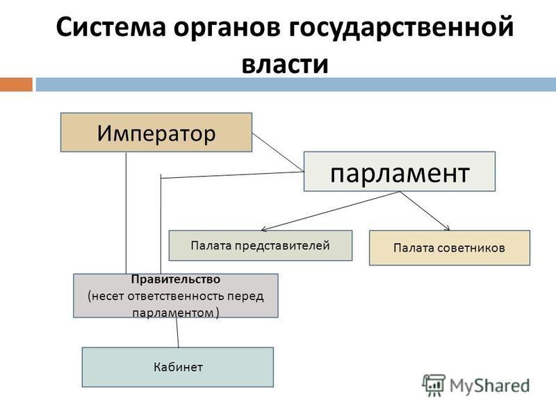 Система органов государственной власти Император Палата представителей парламент Правительство ( несет ответственность перед парламентом ) Палата советников Кабинет