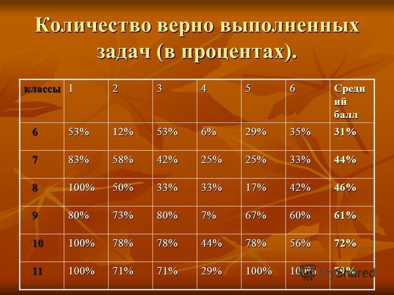 Количество верно выполненных задач (в процентах). классы 123456 Средн ий балл 653%12%53%6%29%35%31% 783%58%42%25%25%33%44% 8100%50%33%33%17%42%46% 980%73%80%7%67%60%61% 10 10100%78%78%44%78%56%72% 11 11100%71%71%29%100%100%79%