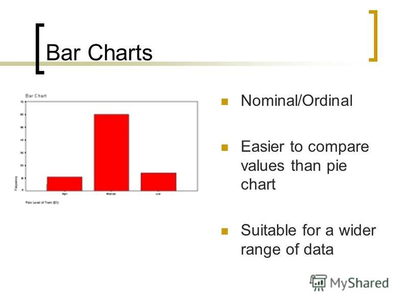 Bar Charts Nominal/Ordinal Easier to compare values than pie chart Suitable for a wider range of data