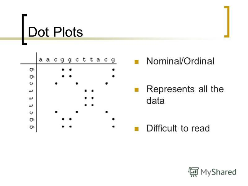 Dot Plots Nominal/Ordinal Represents all the data Difficult to read