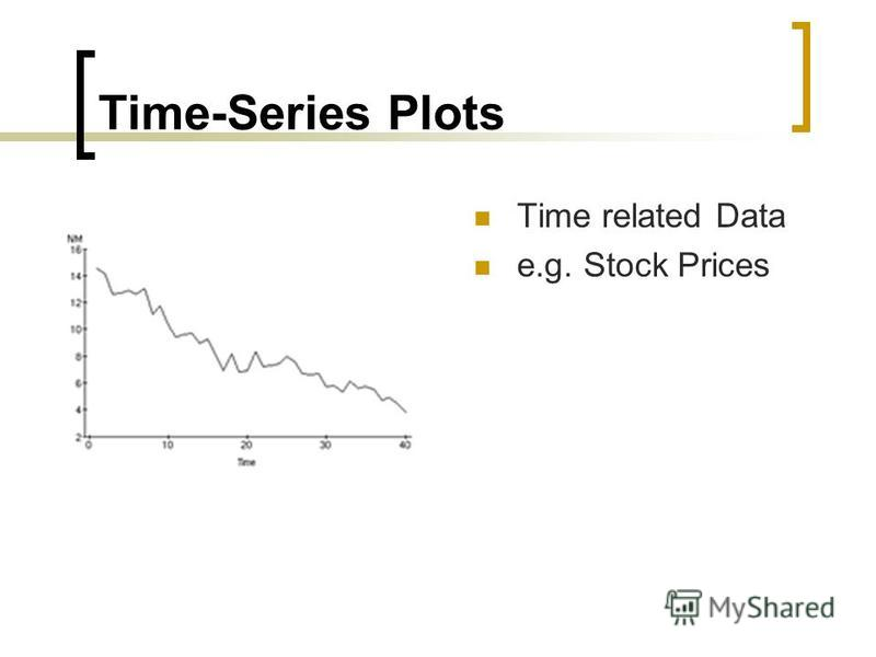 Time-Series Plots Time related Data e.g. Stock Prices