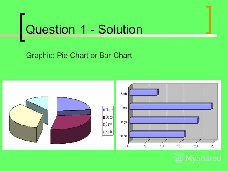 Question 1 - Solution Graphic: Pie Chart or Bar Chart