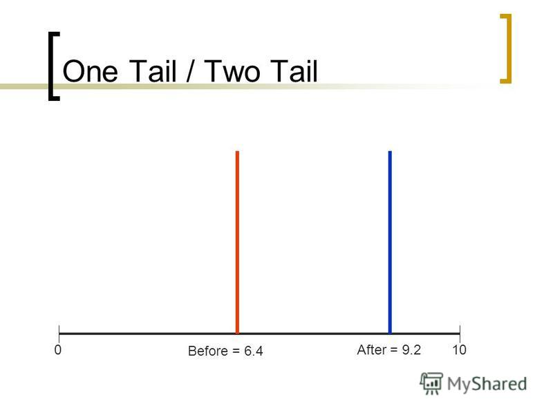 One Tail / Two Tail Before = 6.4 After = 9.2010