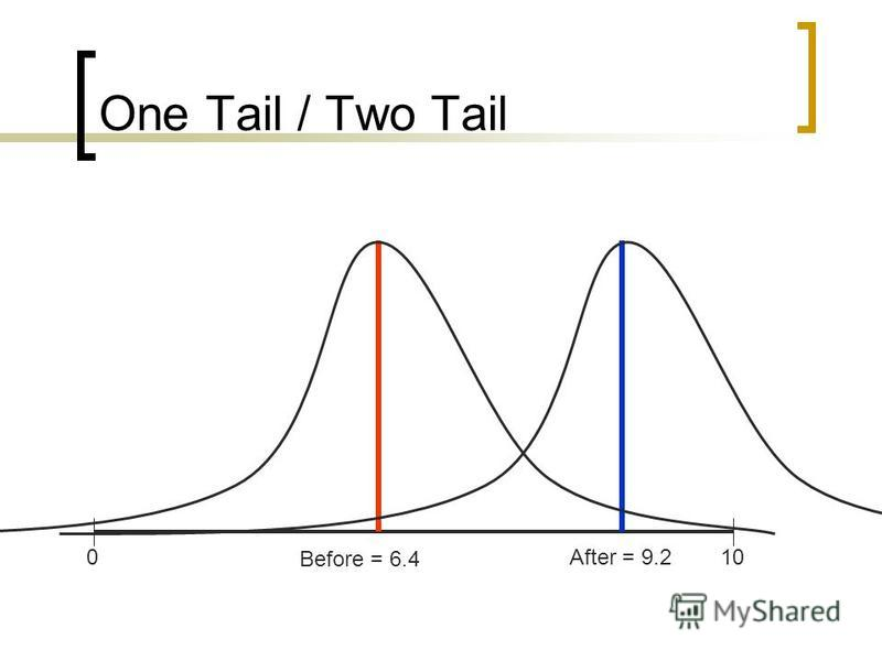 One Tail / Two Tail Before = 6.4 After = 9.2100