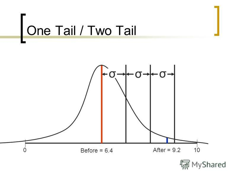 One Tail / Two Tail Before = 6.4 After = 9.2100 σ σ σ